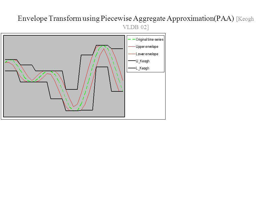 Envelope Transform using Piecewise Aggregate Approximation(PAA) [Keogh VLDB 02]